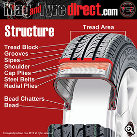 Tyre Structure Graphic